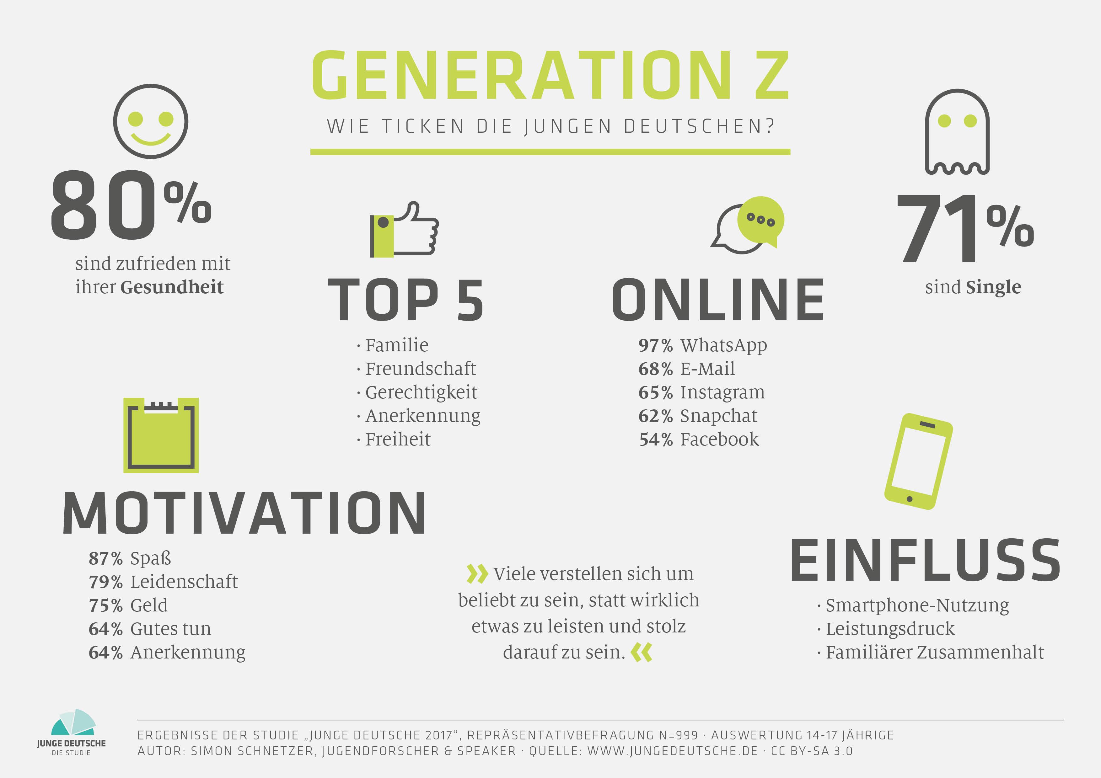 Junge Deutsche 2017 - Generation Z Special (von Simon Schnetzer)